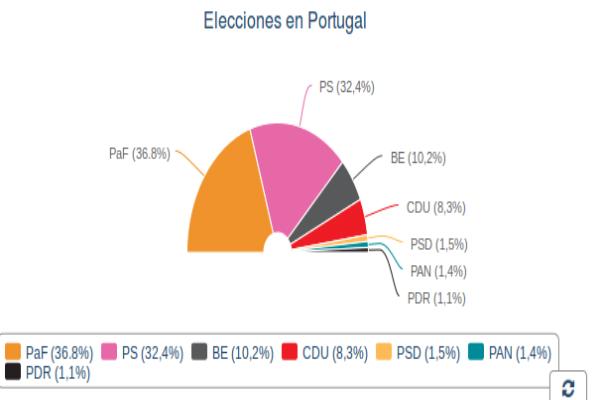 elecciones-en-portugal
