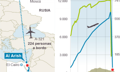 Mapa avión ruso
