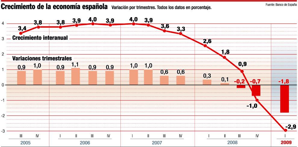 Economia Española