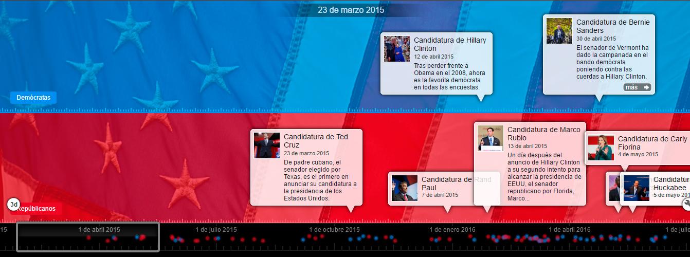timeline elecciones USA