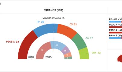 Fuente El País.