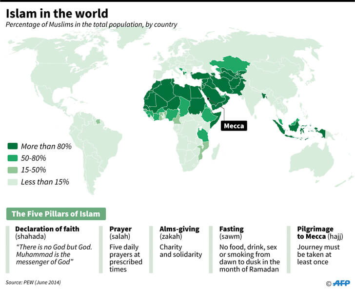 A nivel mundial Islám